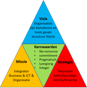 VMS Piramide